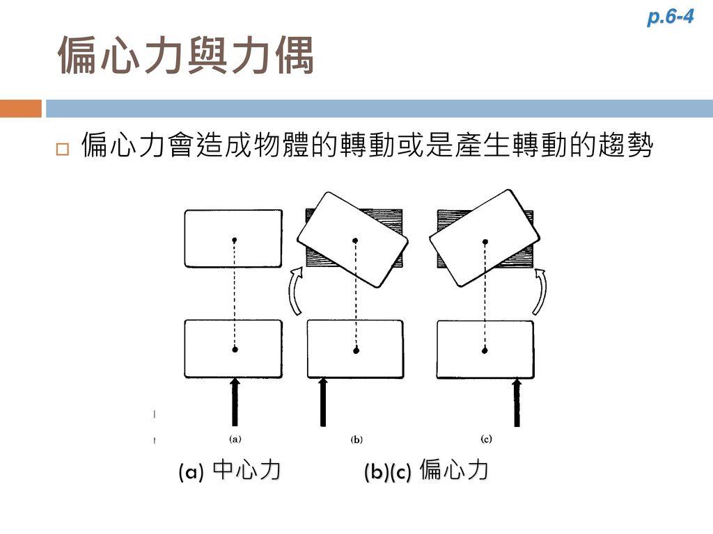 p.6-4 偏心力與力偶 偏心力會造成物體的轉動或是產生轉動的趨勢 (a) 中心力 (b)(c) 偏心力