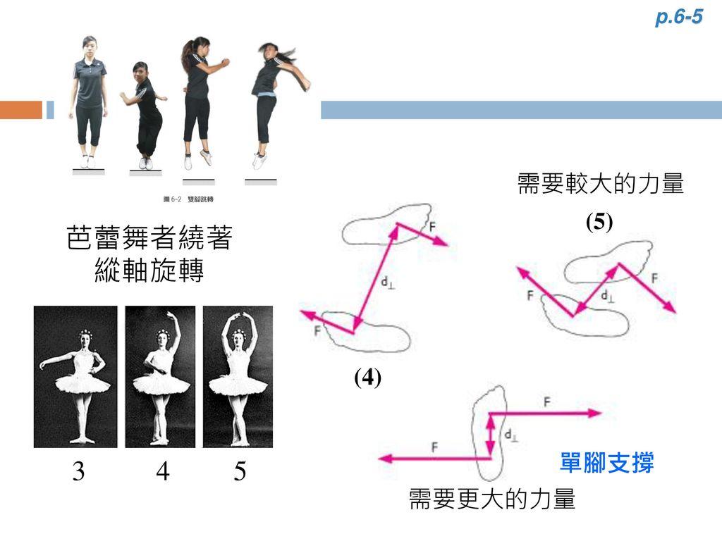 p.6-5 需要較大的力量 (5) 芭蕾舞者繞著縱軸旋轉 (4) 3 4 5 單腳支撐 需要更大的力量