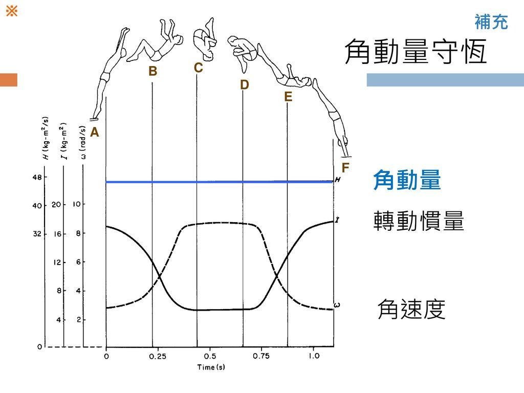 ※ 補充 角動量守恆 C B D E A F 角動量 轉動慣量 角速度