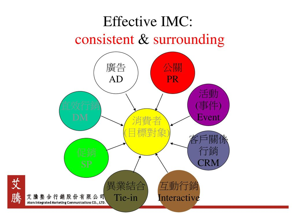 Effective IMC: consistent & surrounding