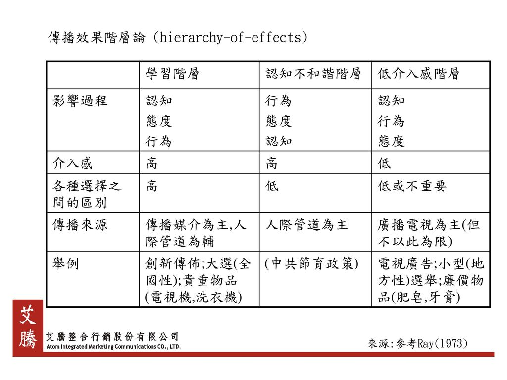 傳播效果階層論 (hierarchy-of-effects) 學習階層 認知不和諧階層 低介入感階層 影響過程 認知 態度 行為 介入感 高