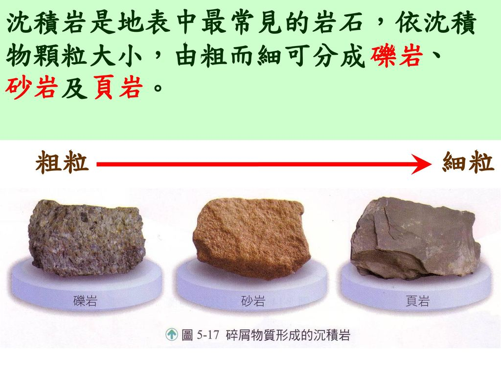沈積岩是地表中最常見的岩石,依沈積物顆粒大小,由粗而細可分成 、