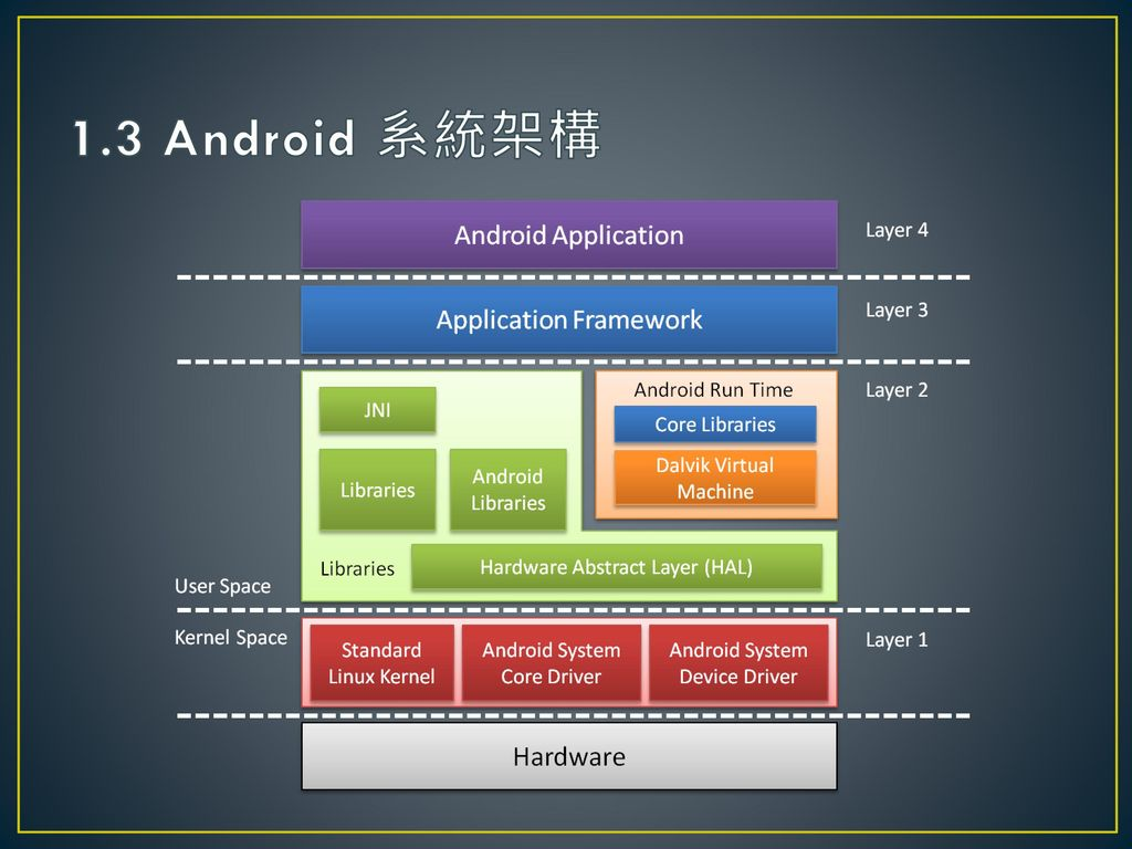1.3 Android 系統架構