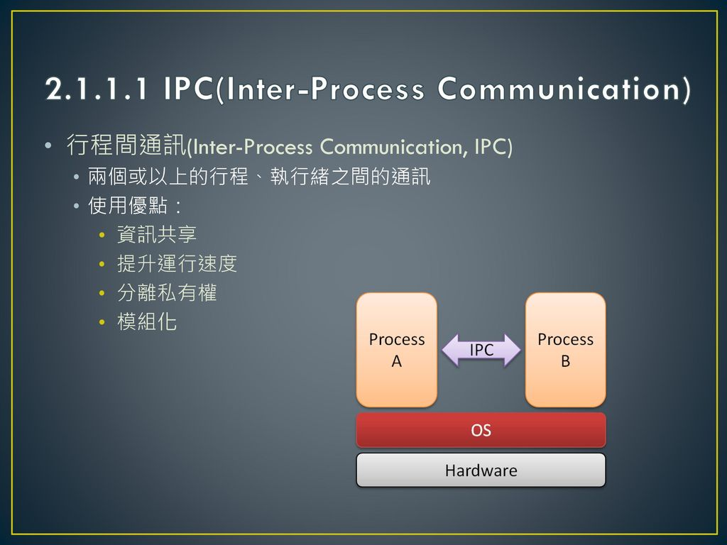 2.1.1.1 IPC(Inter-Process Communication)