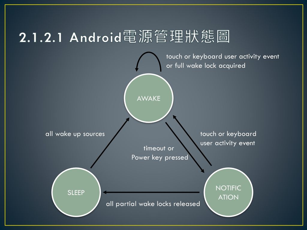 2.1.2.1 Android電源管理狀態圖 touch or keyboard user activity event