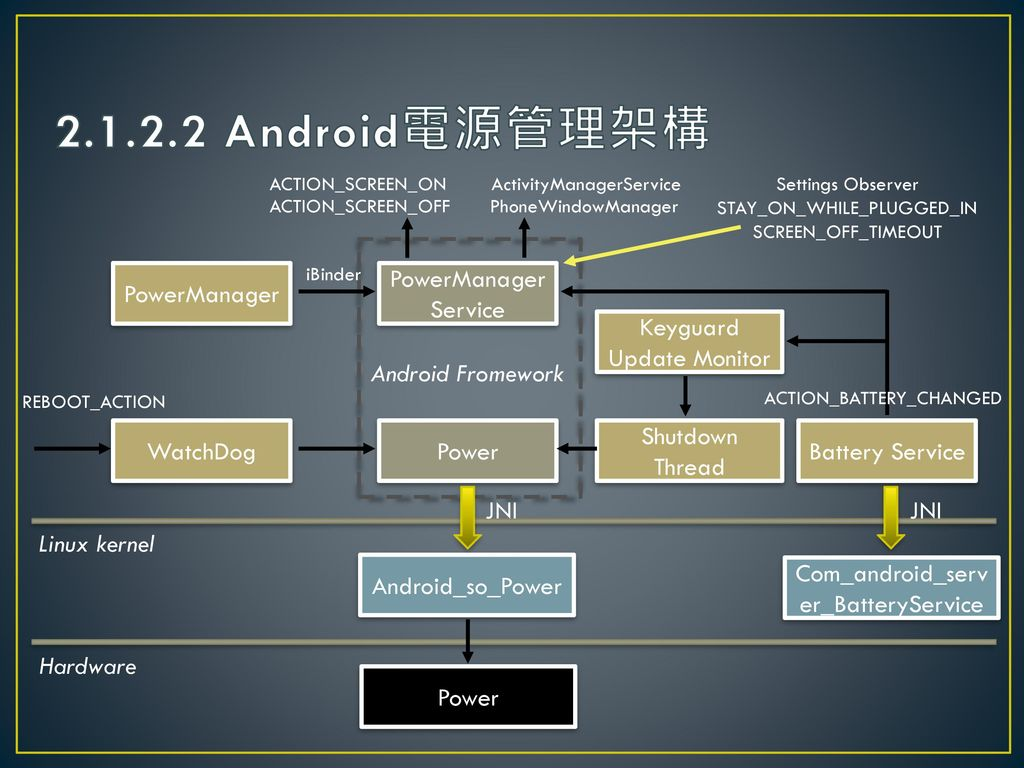 2.1.2.2 Android電源管理架構 PowerManager PowerManager Service
