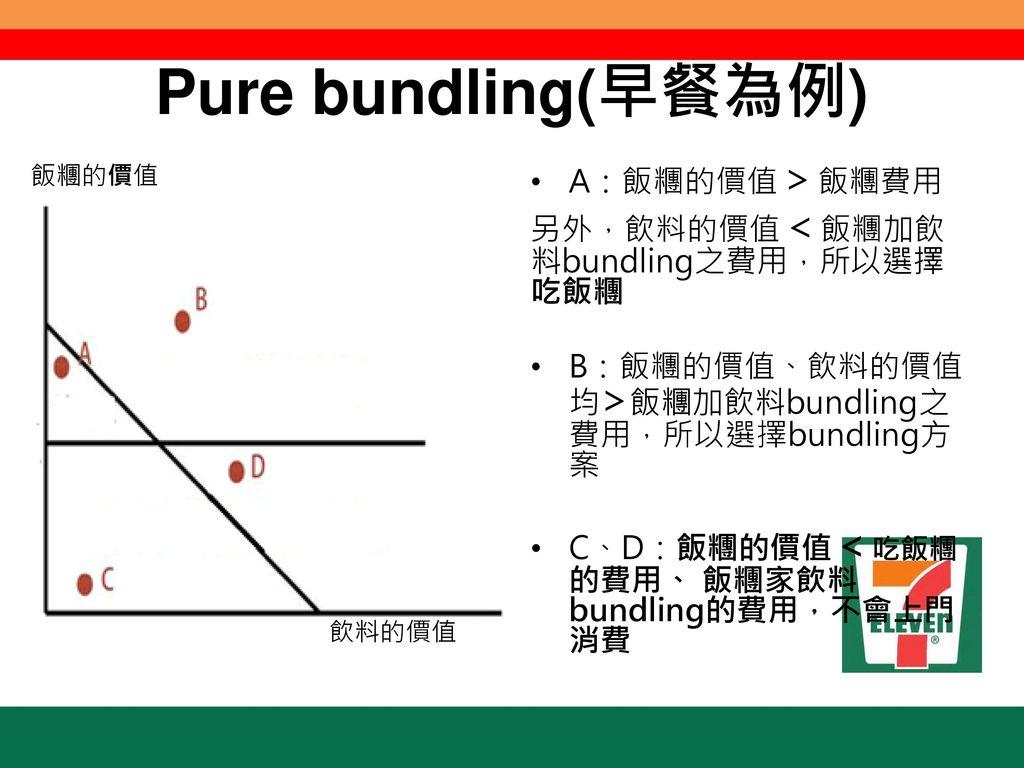 Pure bundling(早餐為例) A:飯糰的價值>飯糰費用 另外,飲料的價值<飯糰加飲料bundling之費用,所以選擇吃飯糰