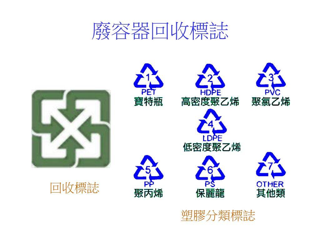 廢容器回收標誌 回收標誌 塑膠分類標誌