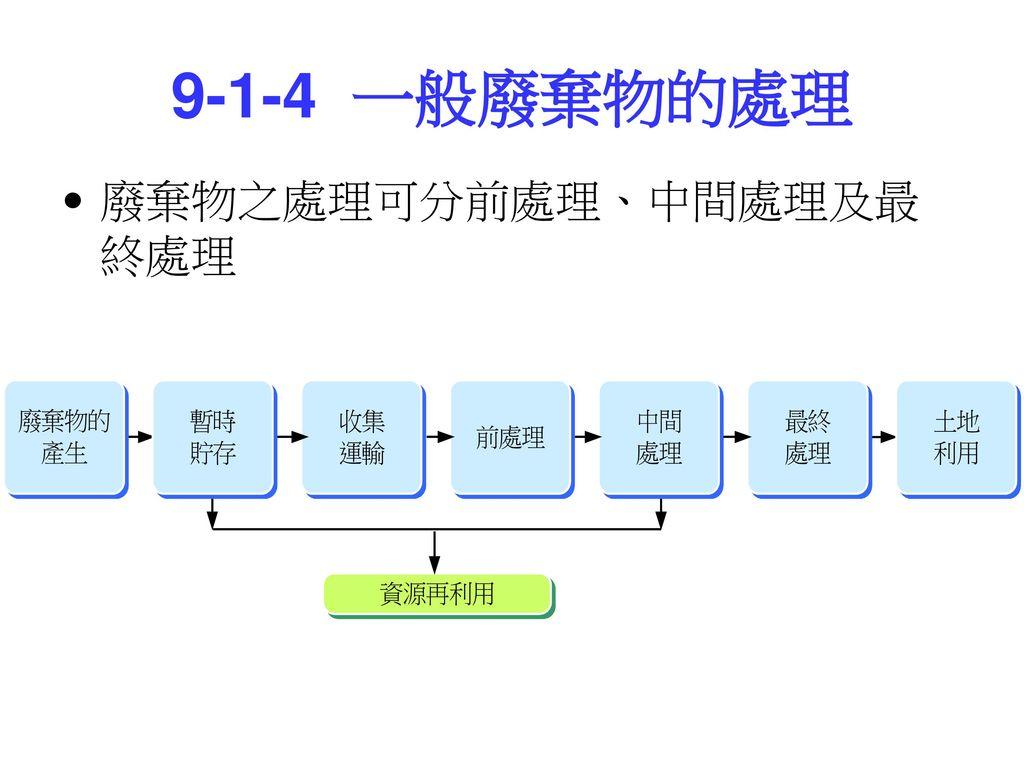 9-1-4 一般廢棄物的處理 廢棄物之處理可分前處理、中間處理及最終處理