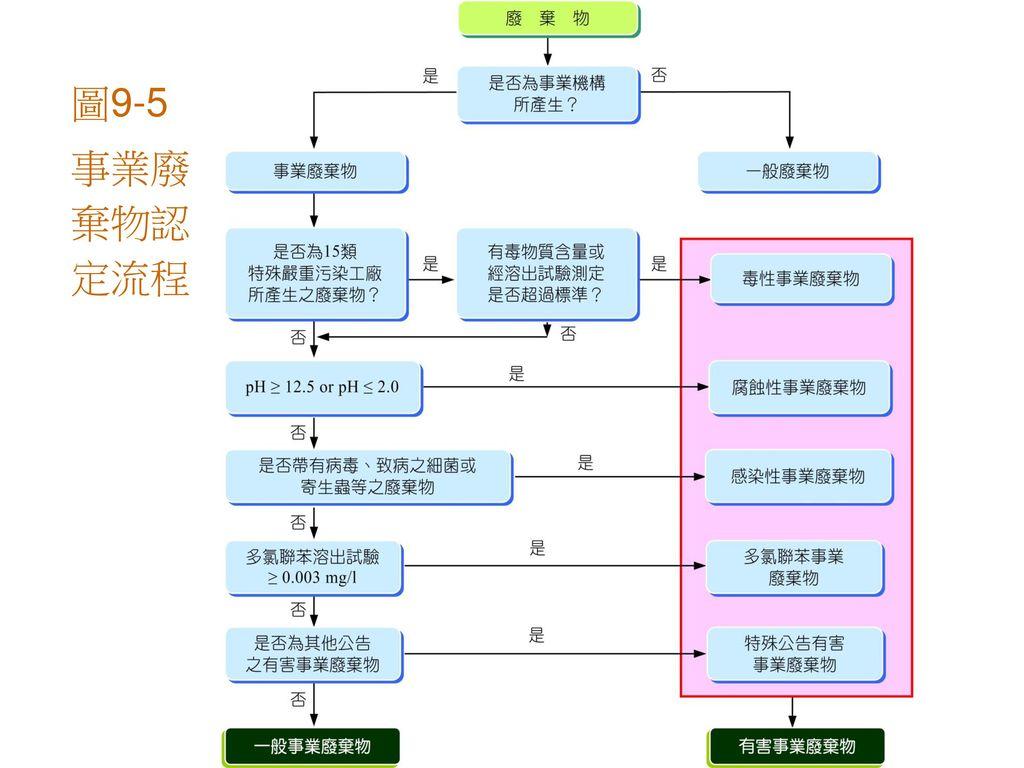 圖9-5 事業廢棄物認定流程