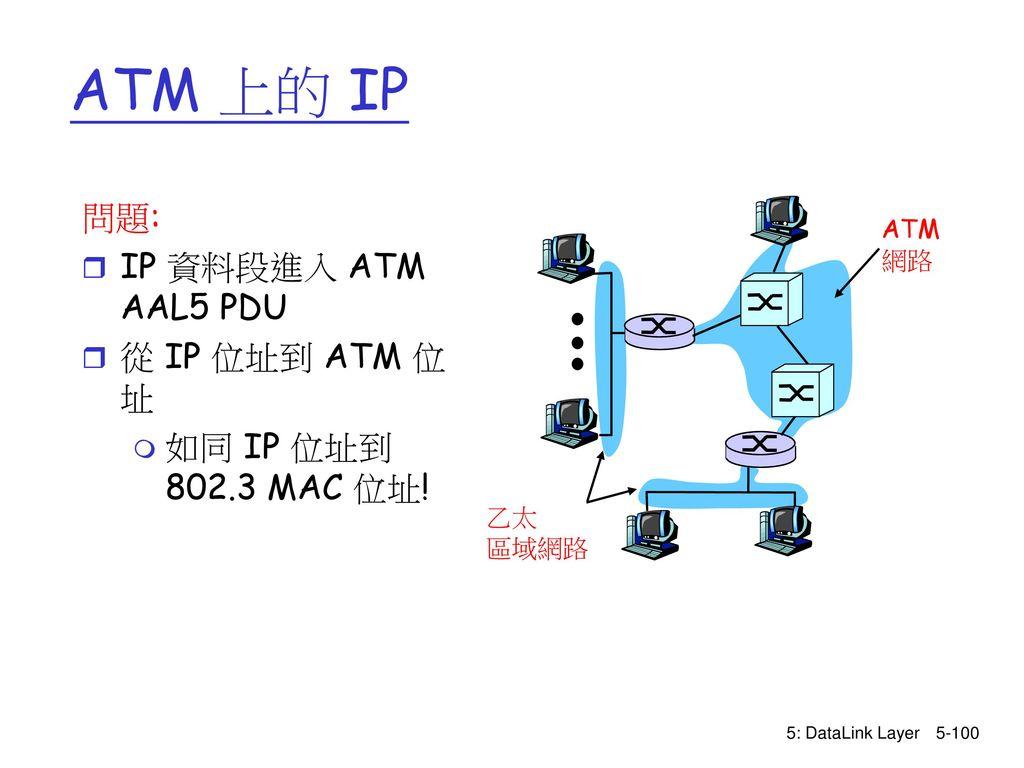 ATM 上的 IP 問題: IP 資料段進入 ATM AAL5 PDU 從 IP 位址到 ATM 位址