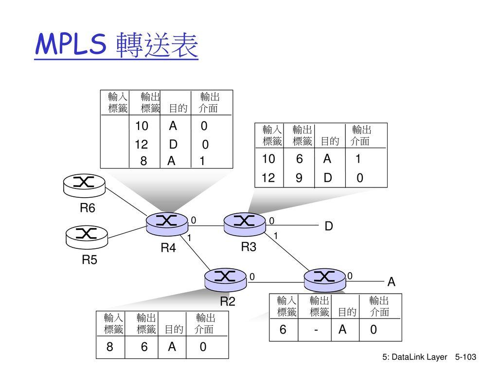 MPLS 轉送表 10 A 0 12 D 0 10 6 A 1 8 A 1 12 9 D 0 R6 D R4 R3 R5 A R2 R1