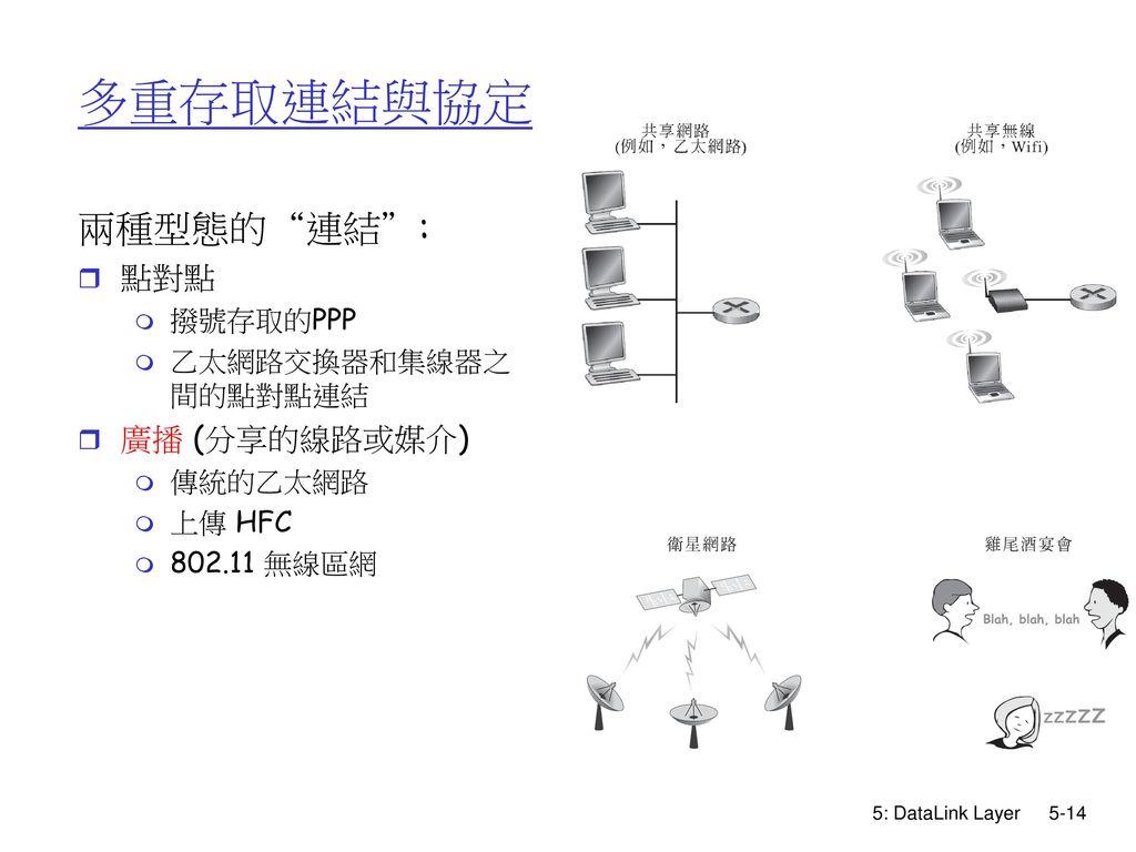 多重存取連結與協定 兩種型態的 連結 : 點對點 廣播 (分享的線路或媒介) 撥號存取的PPP 乙太網路交換器和集線器之間的點對點連結