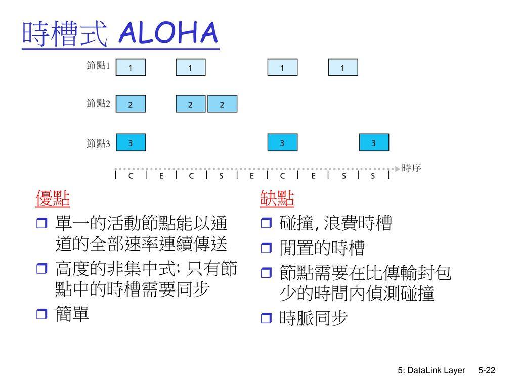 時槽式 ALOHA 優點 單一的活動節點能以通道的全部速率連續傳送 高度的非集中式: 只有節點中的時槽需要同步 簡單 缺點 碰撞, 浪費時槽