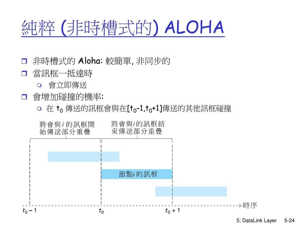 純粹 (非時槽式的) ALOHA 非時槽式的 Aloha: 較簡單, 非同步的 當訊框一抵達時 會增加碰撞的機率: 會立即傳送