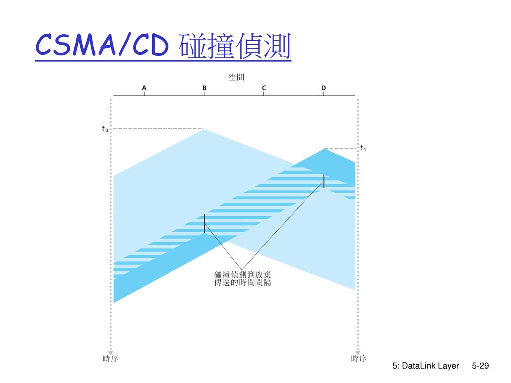 CSMA/CD 碰撞偵測 5: DataLink Layer