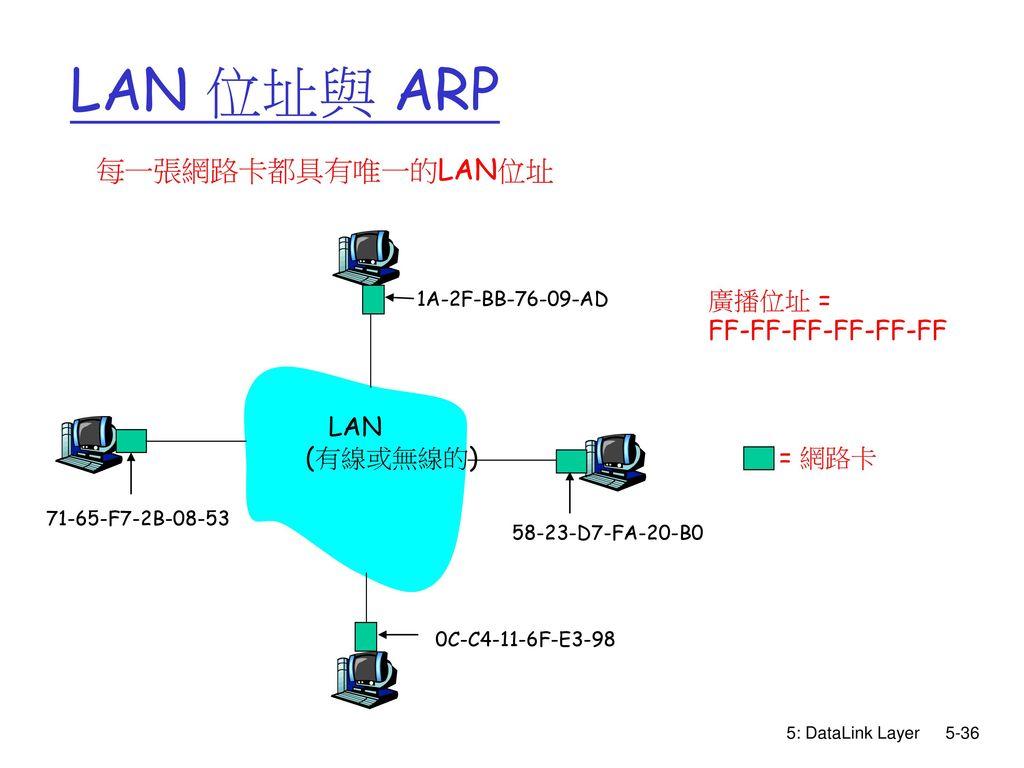 LAN 位址與 ARP 每一張網路卡都具有唯一的LAN位址 廣播位址 = FF-FF-FF-FF-FF-FF LAN (有線或無線的)