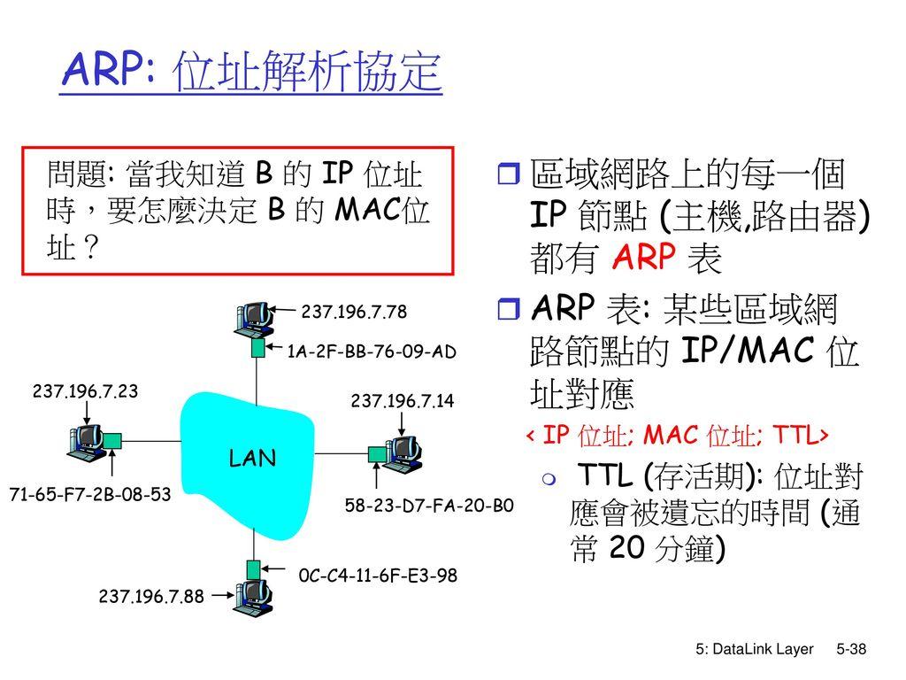 ARP: 位址解析協定 區域網路上的每一個 IP 節點 (主機,路由器)都有 ARP 表