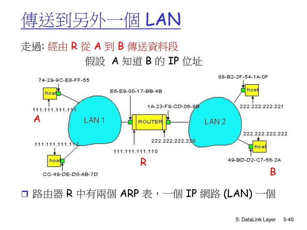 傳送到另外一個 LAN 走過: 經由 R 從 A 到 B 傳送資料段. 假設 A 知道 B 的 IP 位址. 路由器 R 中有兩個 ARP 表,一個 IP 網路 (LAN) 一個.
