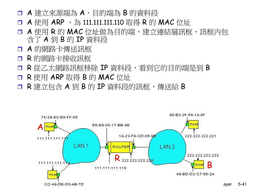 A R B A 建立來源端為 A,目的端為 B 的資料段 A 使用 ARP ,為 111.111.111.110 取得 R 的 MAC 位址