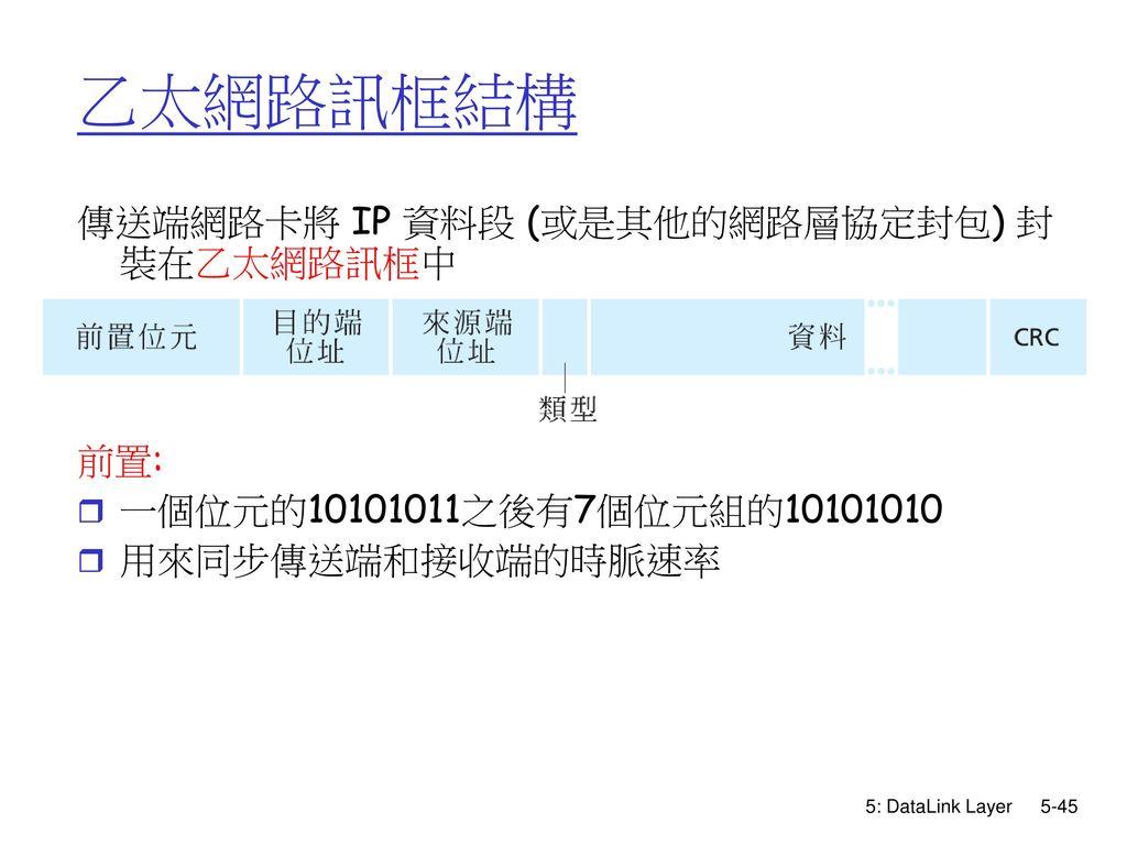 乙太網路訊框結構 傳送端網路卡將 IP 資料段 (或是其他的網路層協定封包) 封裝在乙太網路訊框中 前置: