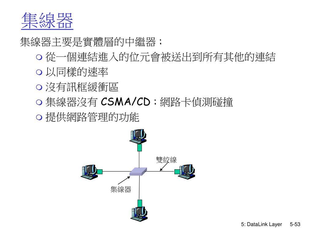 集線器 集線器主要是實體層的中繼器 : 從一個連結進入的位元會被送出到所有其他的連結 以同樣的速率 沒有訊框緩衝區
