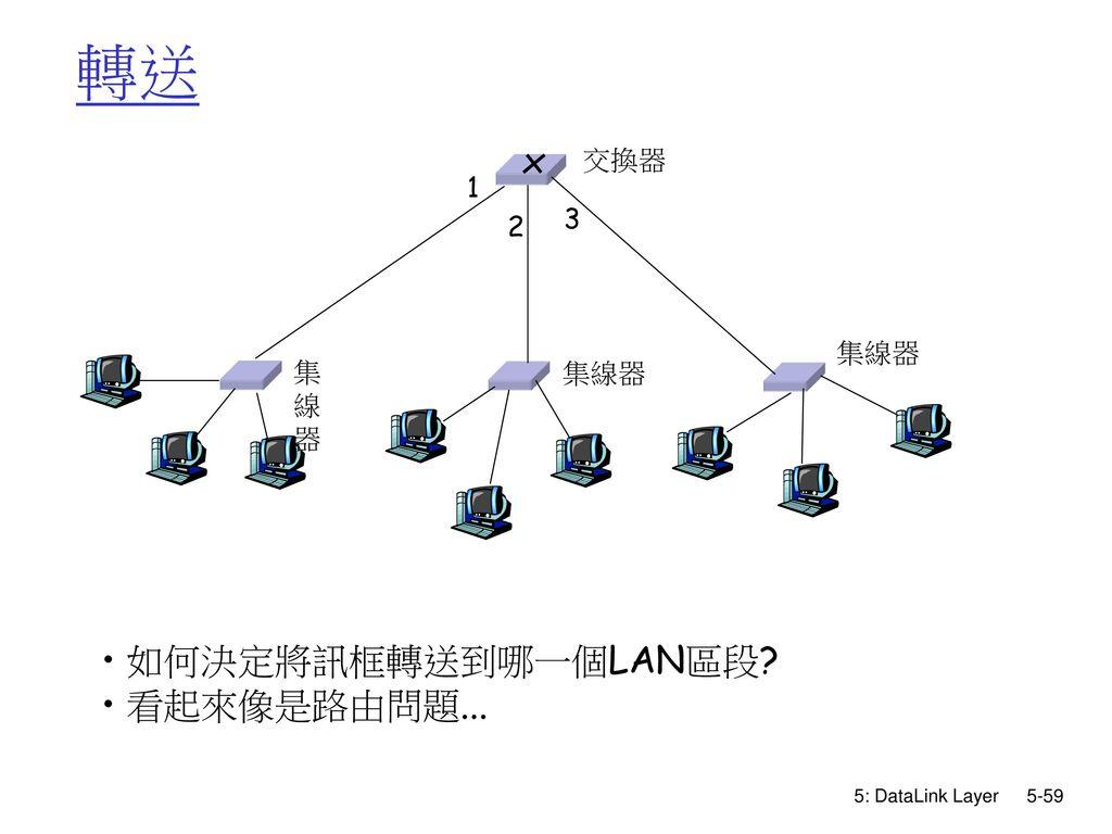 轉送 集線器 交換器 1 3 2 如何決定將訊框轉送到哪一個LAN區段 看起來像是路由問題... 5: DataLink Layer