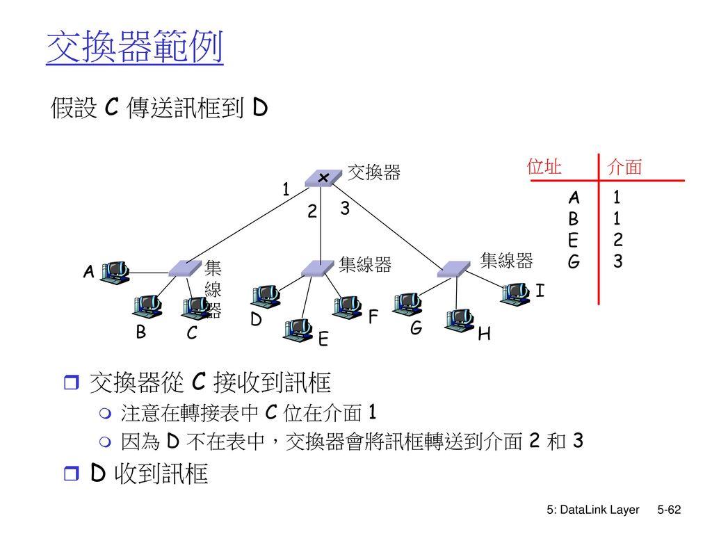 交換器範例 假設 C 傳送訊框到 D 交換器從 C 接收到訊框 D 收到訊框 注意在轉接表中 C 位在介面 1