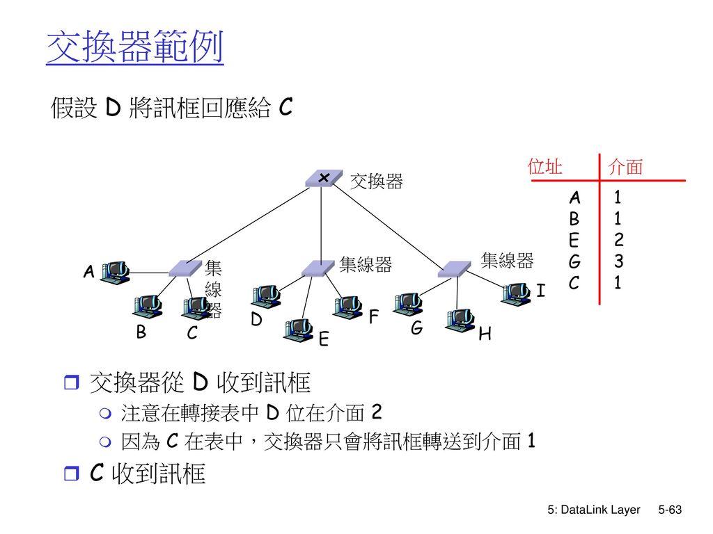 交換器範例 假設 D 將訊框回應給 C 交換器從 D 收到訊框 C 收到訊框 注意在轉接表中 D 位在介面 2