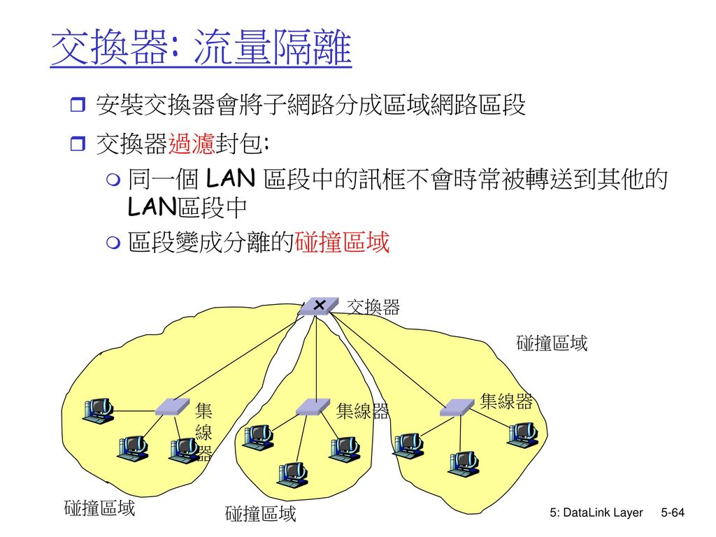 交換器: 流量隔離 安裝交換器會將子網路分成區域網路區段 交換器過濾封包: 同一個 LAN 區段中的訊框不會時常被轉送到其他的LAN區段中