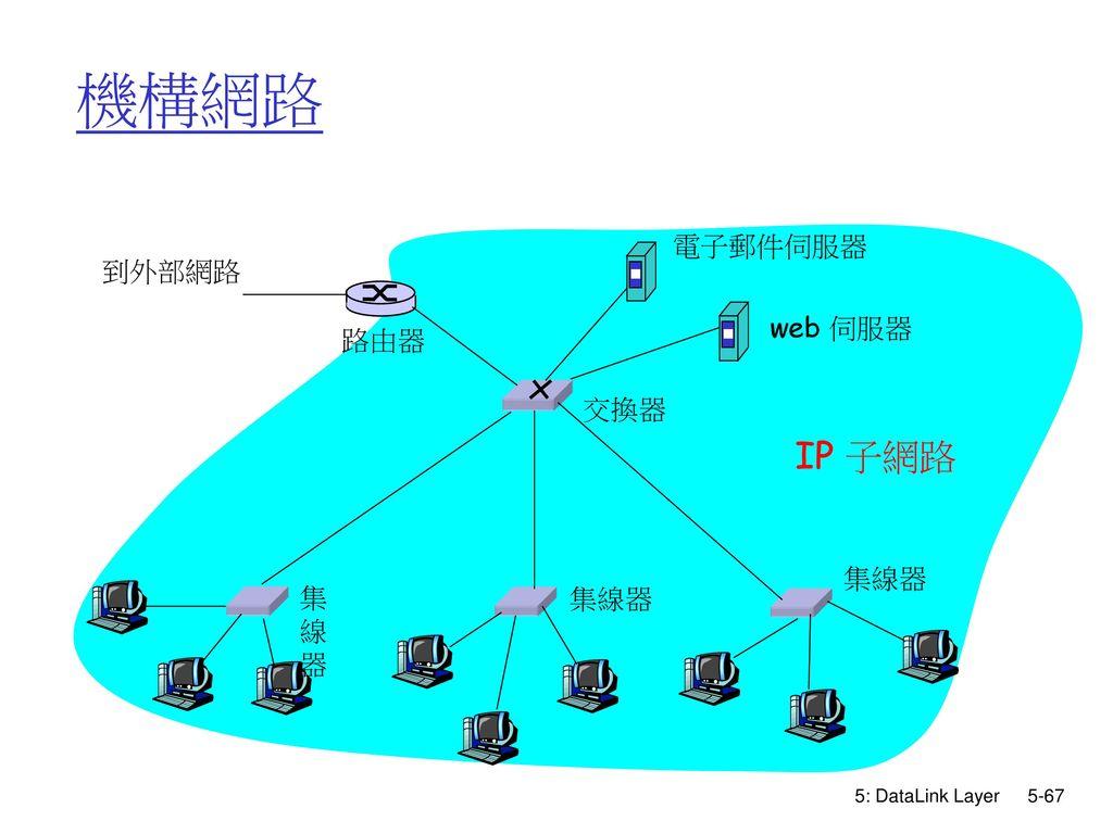 機構網路 IP 子網路 電子郵件伺服器 到外部網路 web 伺服器 路由器 交換器 集線器 集線器 集線器