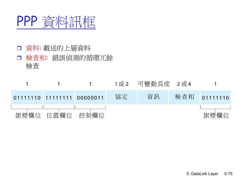 PPP 資料訊框 資料: 載送的上層資料 檢查和: 錯誤偵測的循環冗餘檢查 5: DataLink Layer