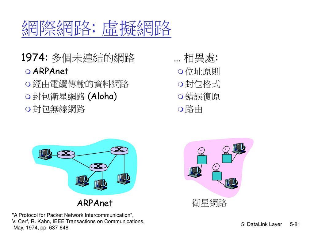 網際網路: 虛擬網路 1974: 多個未連結的網路 … 相異處: ARPAnet 經由電纜傳輸的資料網路 封包衛星網路 (Aloha)