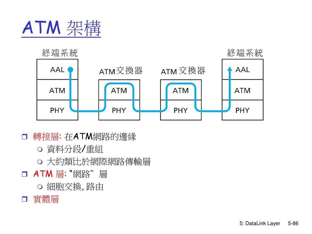 ATM 架構 轉接層: 在ATM網路的邊緣 資料分段/重組 大約類比於網際網路傳輸層 ATM 層: 網路 層 細胞交換, 路由 實體層