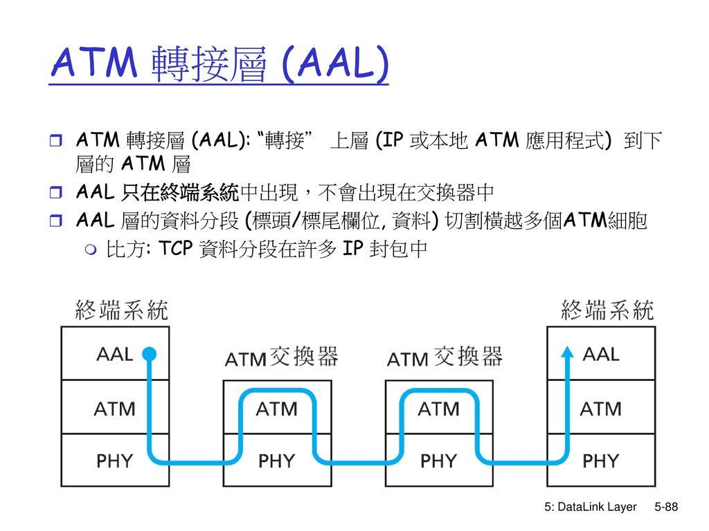 ATM 轉接層 (AAL) ATM 轉接層 (AAL): 轉接 上層 (IP 或本地 ATM 應用程式) 到下層的 ATM 層