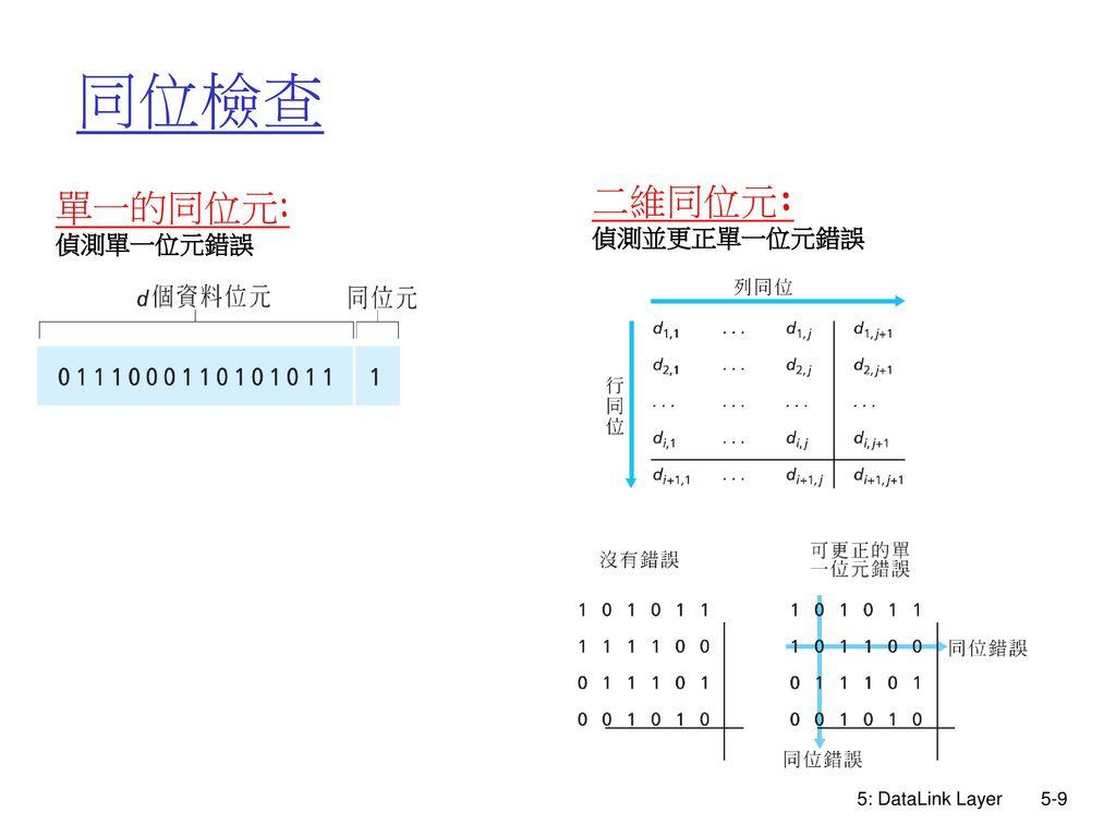 同位檢查 單一的同位元: 偵測單一位元錯誤 二維同位元: 偵測並更正單一位元錯誤 5: DataLink Layer