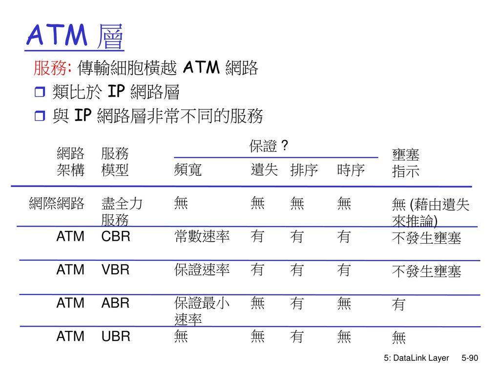 ATM 層 服務: 傳輸細胞橫越 ATM 網路 類比於 IP 網路層 與 IP 網路層非常不同的服務 保證 網路 架構 網際網路 ATM