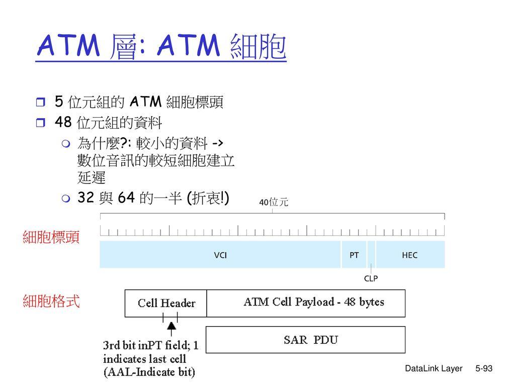 ATM 層: ATM 細胞 5 位元組的 ATM 細胞標頭 48 位元組的資料