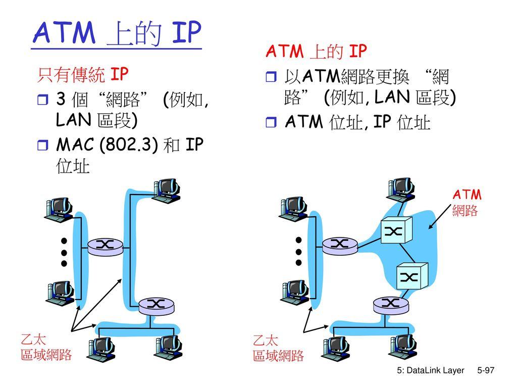 ATM 上的 IP ATM 上的 IP 以ATM網路更換 網路 (例如, LAN 區段) ATM 位址, IP 位址 只有傳統 IP