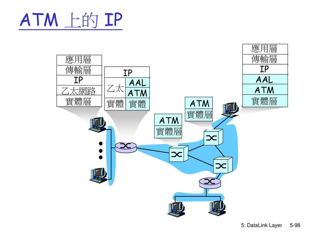ATM 上的 IP AAL ATM 實體 乙太 IP 實體層 應用層 傳輸層 乙太網路 5: DataLink Layer