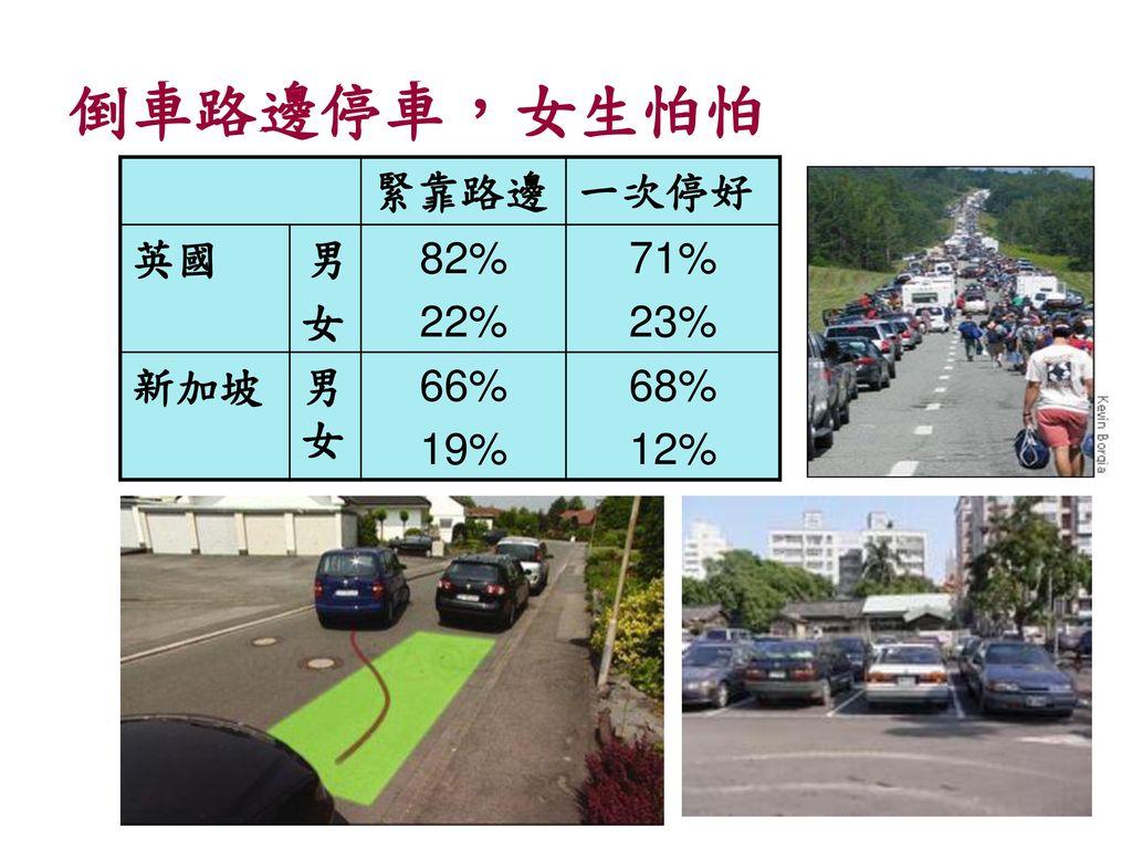 倒車路邊停車,女生怕怕 緊靠路邊 一次停好 英國 男 女 82% 22% 71% 23% 新加坡 男女 66% 19% 68% 12%