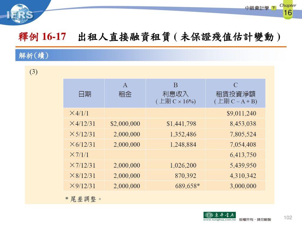 釋例 16-17 出租人直接融資租賃 ( 未保證殘值估計變動 )