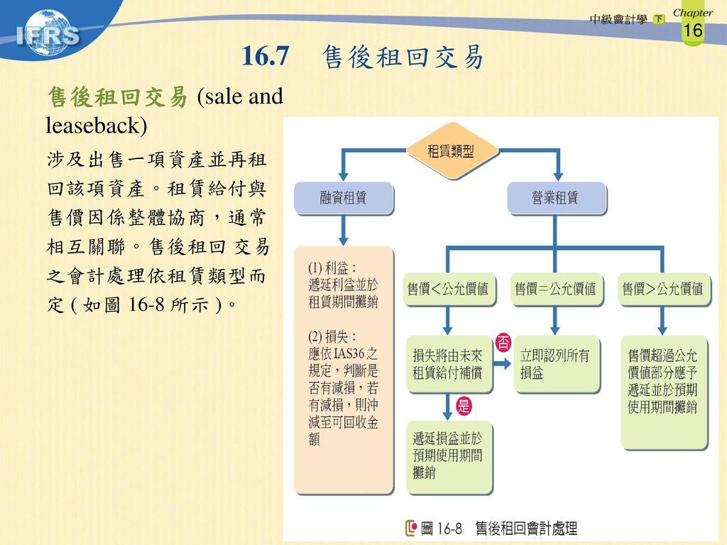 16.7 售後租回交易 售後租回交易 (sale and leaseback)