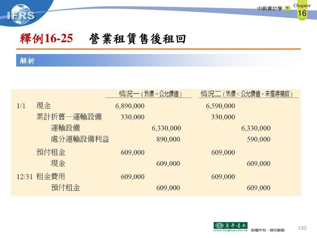 釋例16-25 營業租賃售後租回 解析
