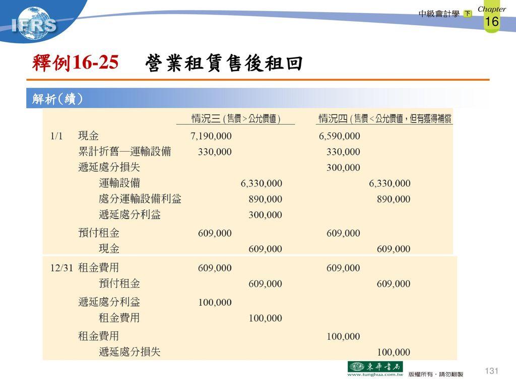 釋例16-25 營業租賃售後租回 解析(續)
