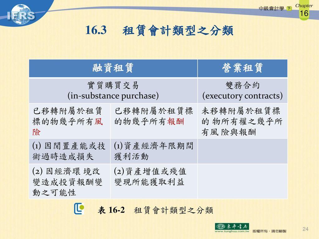16.3 租賃會計類型之分類 融資租賃 營業租賃 實質購買交易 (in-substance purchase) 雙務合約