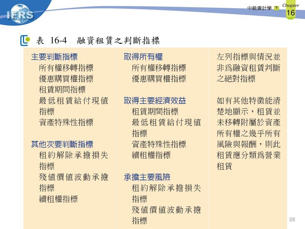 16-4 融資租賃之判斷指標