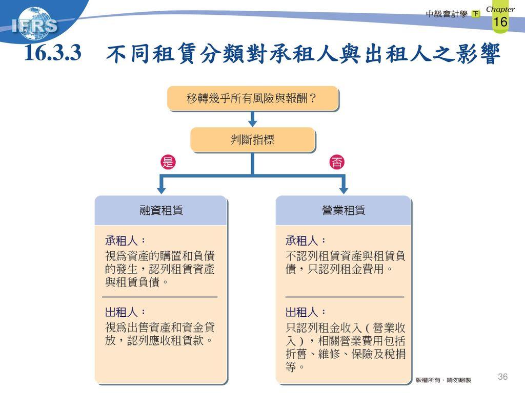 16.3.3 不同租賃分類對承租人與出租人之影響