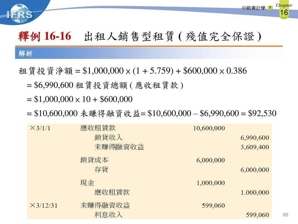 釋例 16-16 出租人銷售型租賃 ( 殘值完全保證 ) 解析. 租賃投資淨額 = $1,000,000 × (1 + 5.759) + $600,000 × 0.386. = $6,990,600 租賃投資總額 ( 應收租賃款 )
