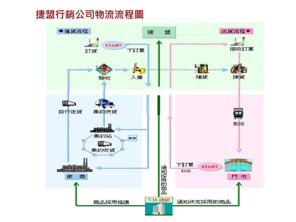 捷盟行銷公司物流流程圖